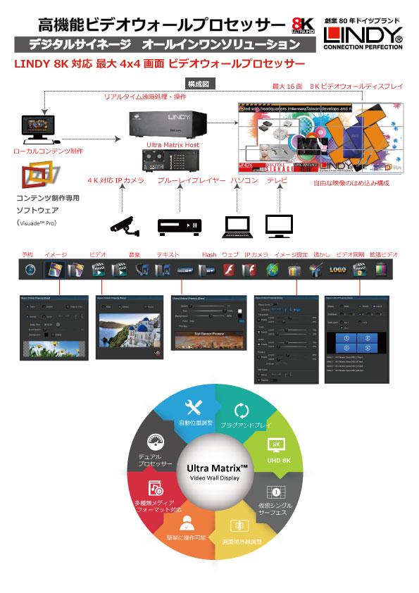 LINDY 8K対応 最大4x4画面 ビデオウォールプロセッサー 構成図